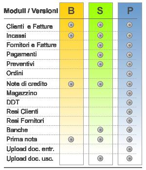 Moduli software per versioni